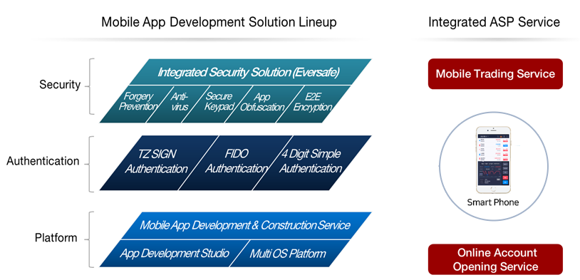 Mobile Solution Lineup